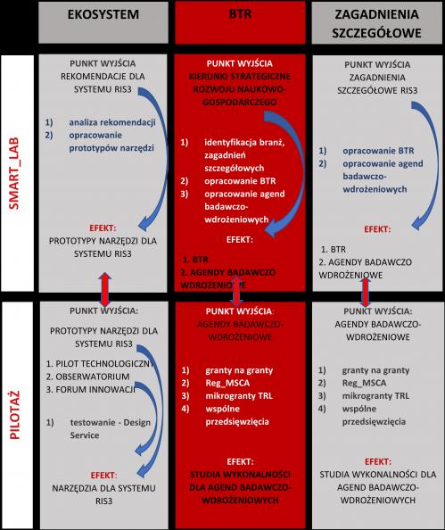 Schemat autorskiego modelu Procesu Przedsiębiorczego Odkrywania stosowany w województwie lubelskim pod nazwą Regionalnego Laboratorium Innowacji