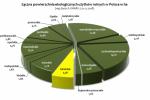 Powierzchnia lubelskich ekoużytków rolnych zapewnia nam 6. miejsce w Polsce